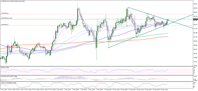 nzdjpy-h4-noble-services-ltd1228