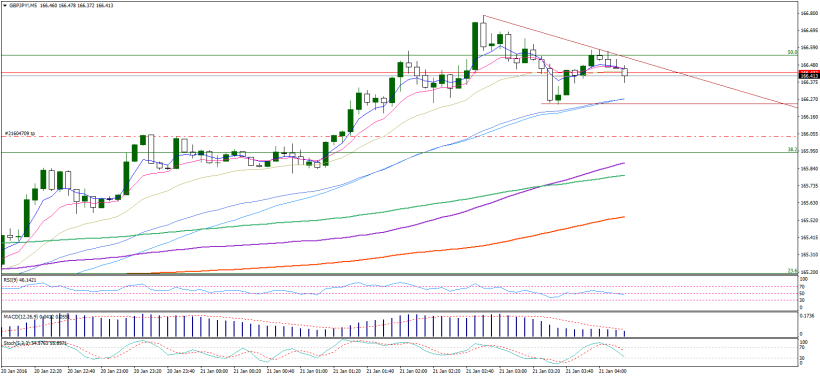 gbpjpy-m5-noble-services-ltd120-2
