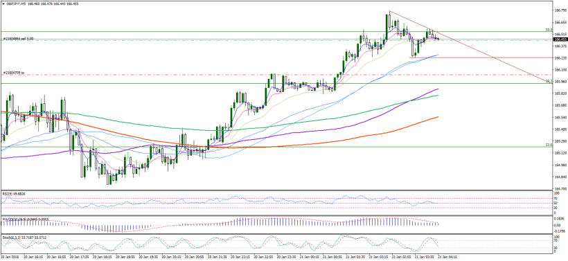 gbpjpy-m5-noble-services-ltd120