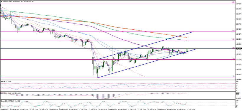 gbpjpy-m15-noble-services-ltd