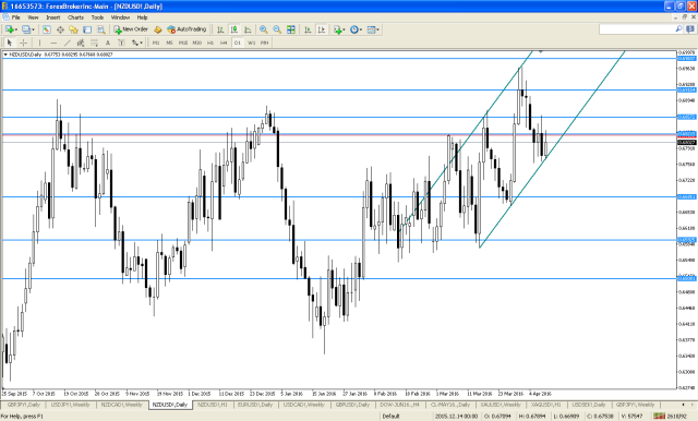 nzdusd-d1-noble-services-ltd