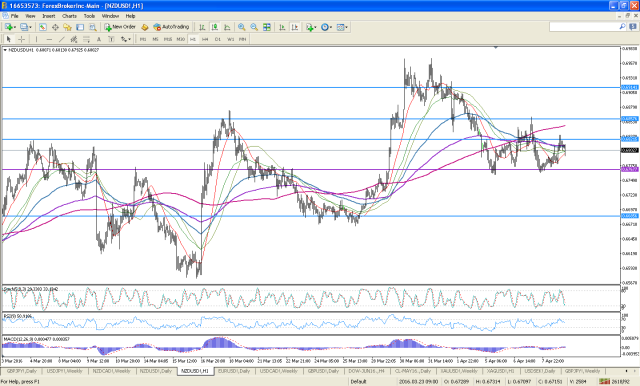nzdusd-h1-noble-services-ltd