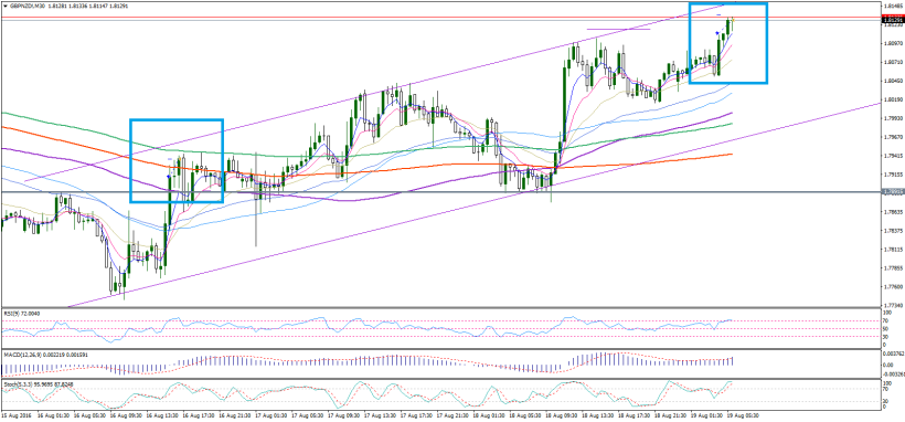 gbpnzd-m30-noble-services-ltd