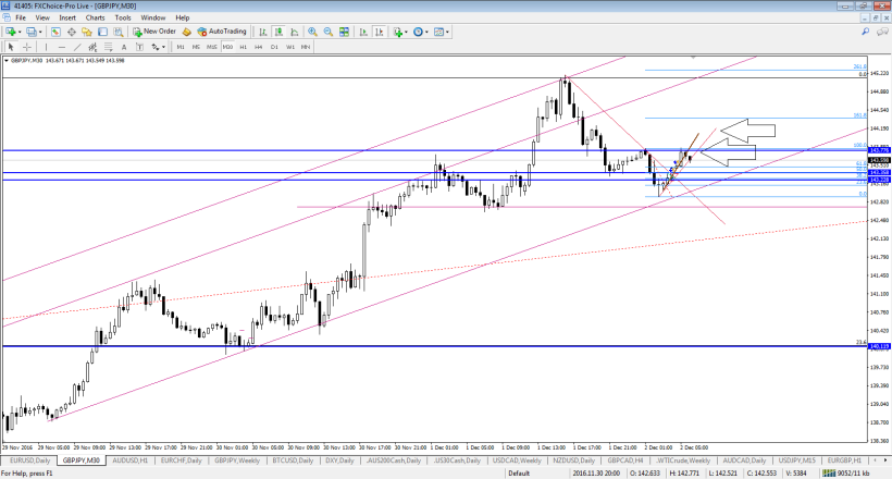 gbpjpy-m30-fx-choice-limited