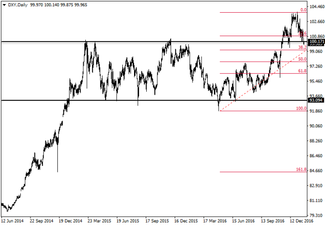 dxy-d1-fx-choice-limited