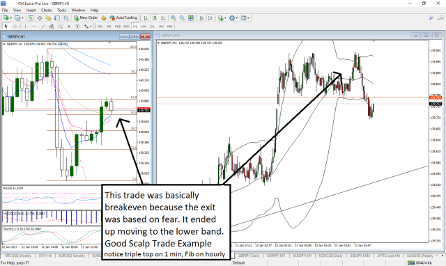 GBP/JPY Scalp Example | Charts101 Trading