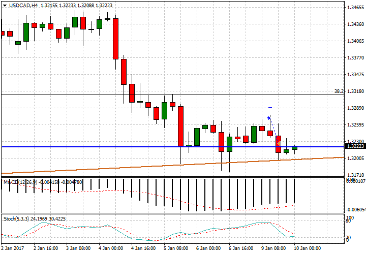 usdcad-h4-fx-choice-limited
