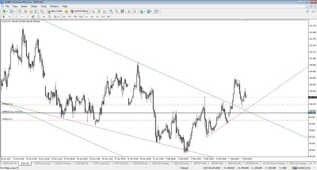 dxy-h1-fx-choice-limited