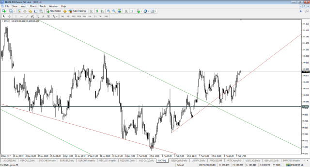 dxy-h1-fx-choice-limited2