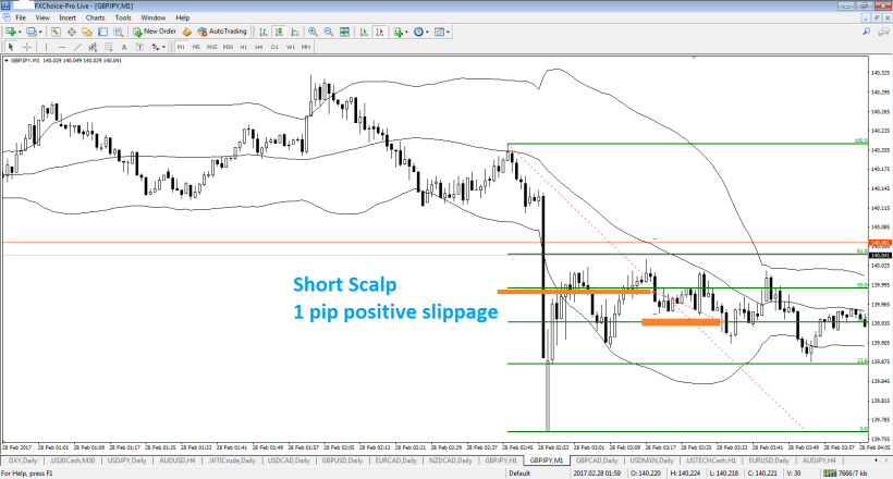 gbpjpy-m1-fx-choice-limited