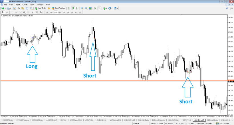 gbpjpy-m15-fx-choice-limited.png