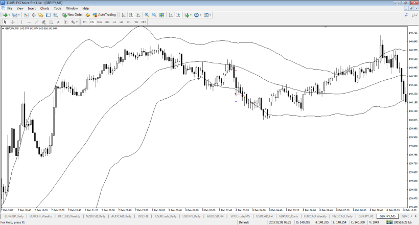 gbpjpy-m5-fx-choice-limited-2