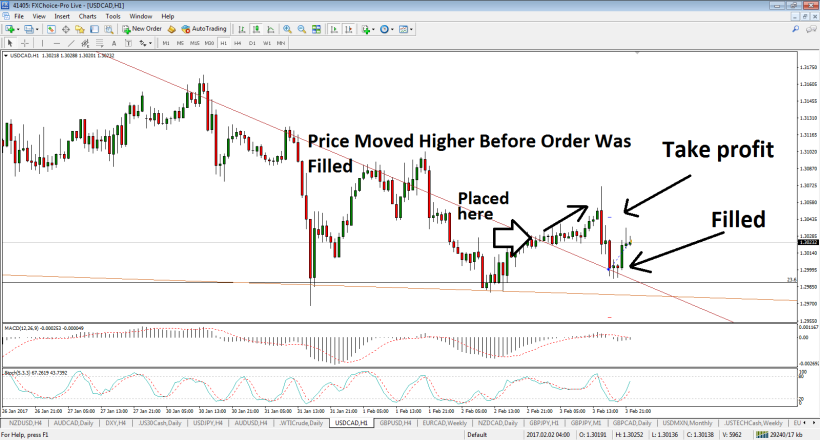 usdcad-h1-fx-choice-limited