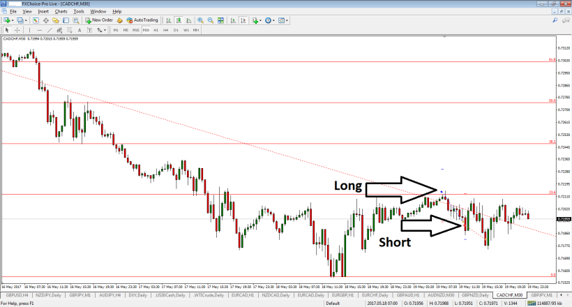 cadchf-m30-fx-choice-limited