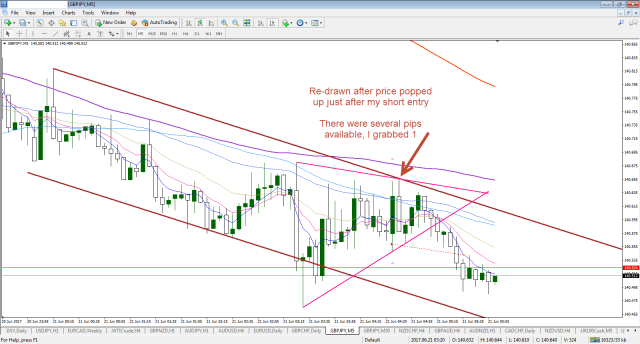 gbpjpy-m5-fx-choice-limited