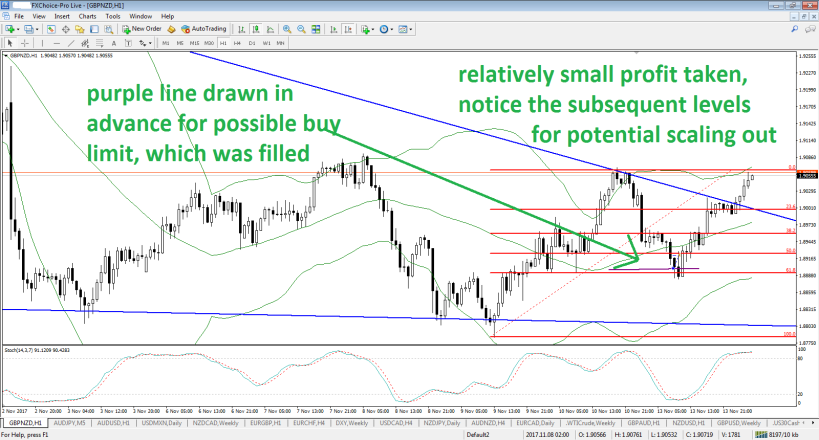 gbpnzd-h1-fx-choice-limited